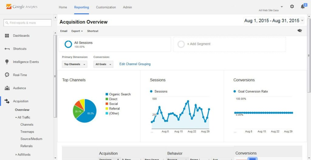 Google-Analytics-Acquisition