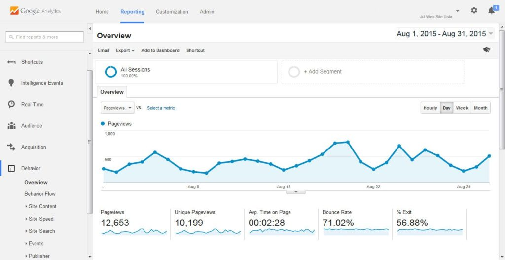 Google-Analytics-Behavior