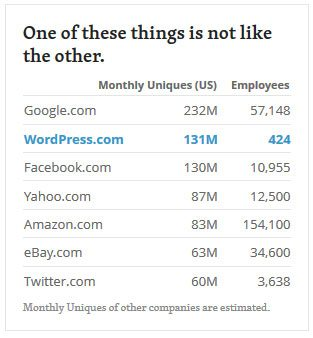 Automattic number of employees