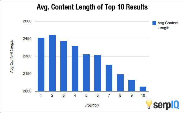 content length search rankings