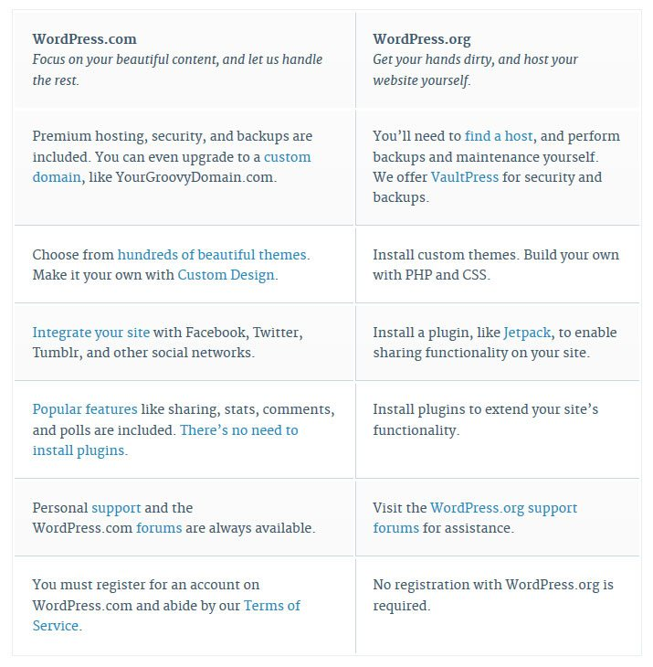 difference wordpress.com wordpress.org