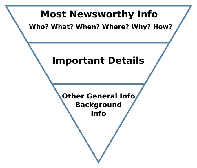 inverted pyramid approach to content formatting