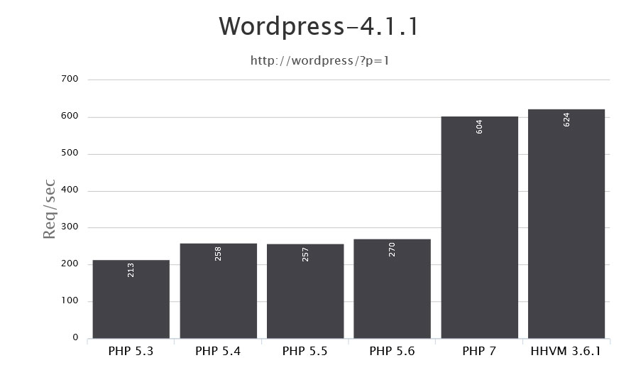 php 7 benchmarks update php version
