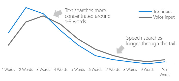 BERT defined: notion conversational search queries