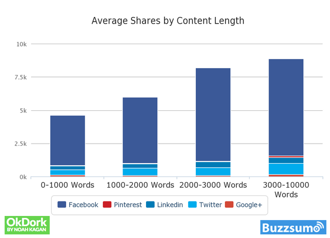 What is the Optimal Content Length? – Here's What the Science Says