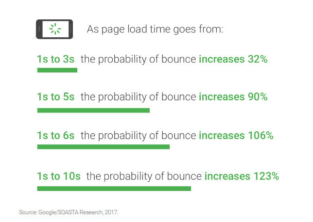 web page load time lengthen in bounce price