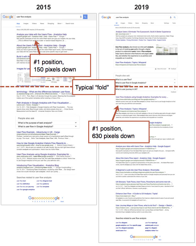 organic listings moved down in googles new layout