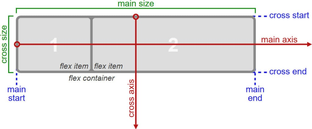 A CSS Flexbox Tutorial for Beginners – What It is and How to Use It