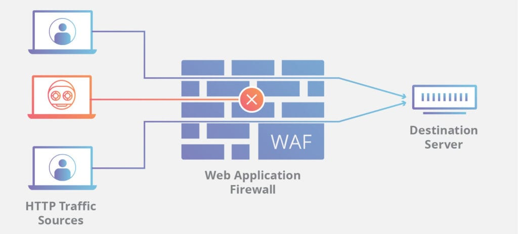 firewall as security against brute force assaults schematic